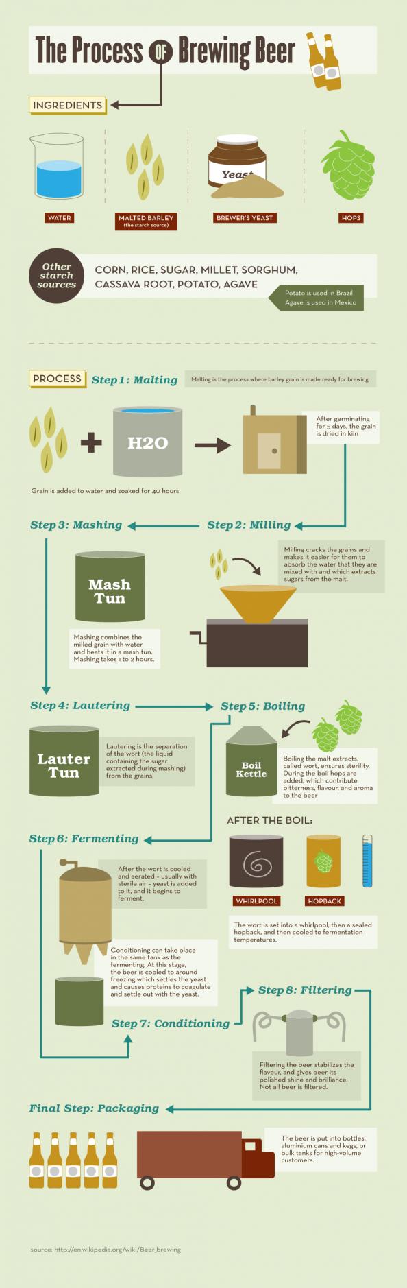Beer Brewing Process