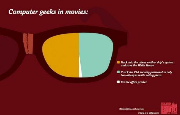 Movie Cliche Computer Geeks in Movies