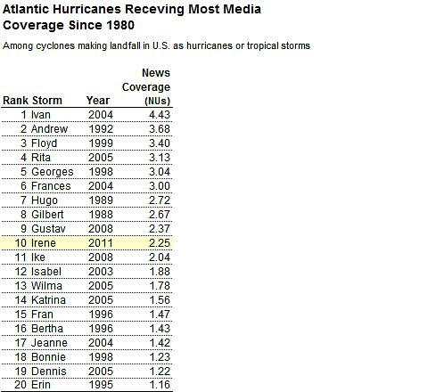 Hurricane Irene Media Coverage