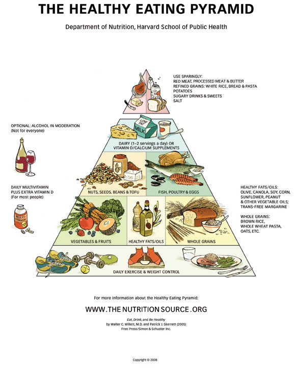 Healthy eating pyramid clean up your diet